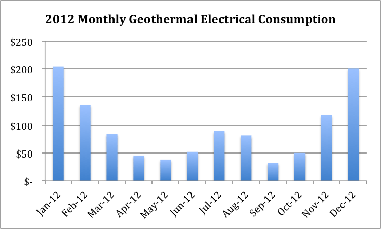 Leominster Geothermal Case Study Update - 1st Year Data is In!